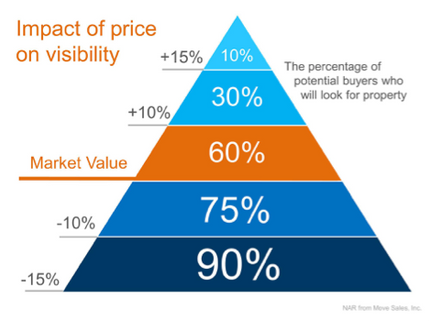 Pricing Scale NAR