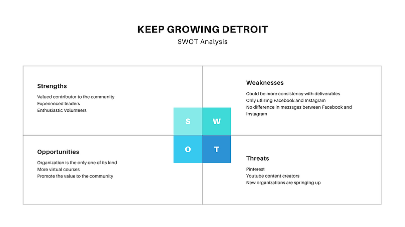Blue and White SWOT Analysis Chart Prese
