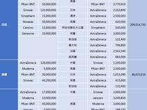 東協國家取得疫苗概況(截至2021/9)
