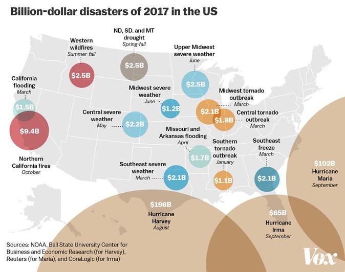 2017—A $306 Billion Disaster!