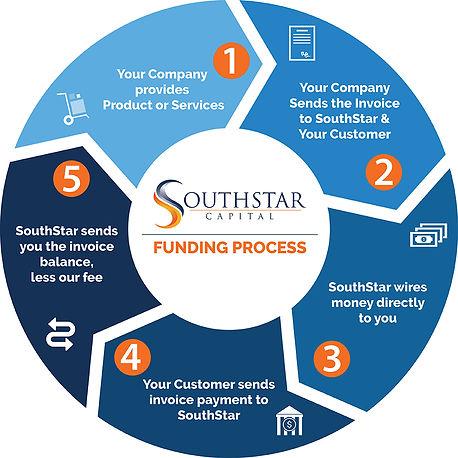 SouthStar-Capital-Funding-Process.jpg
