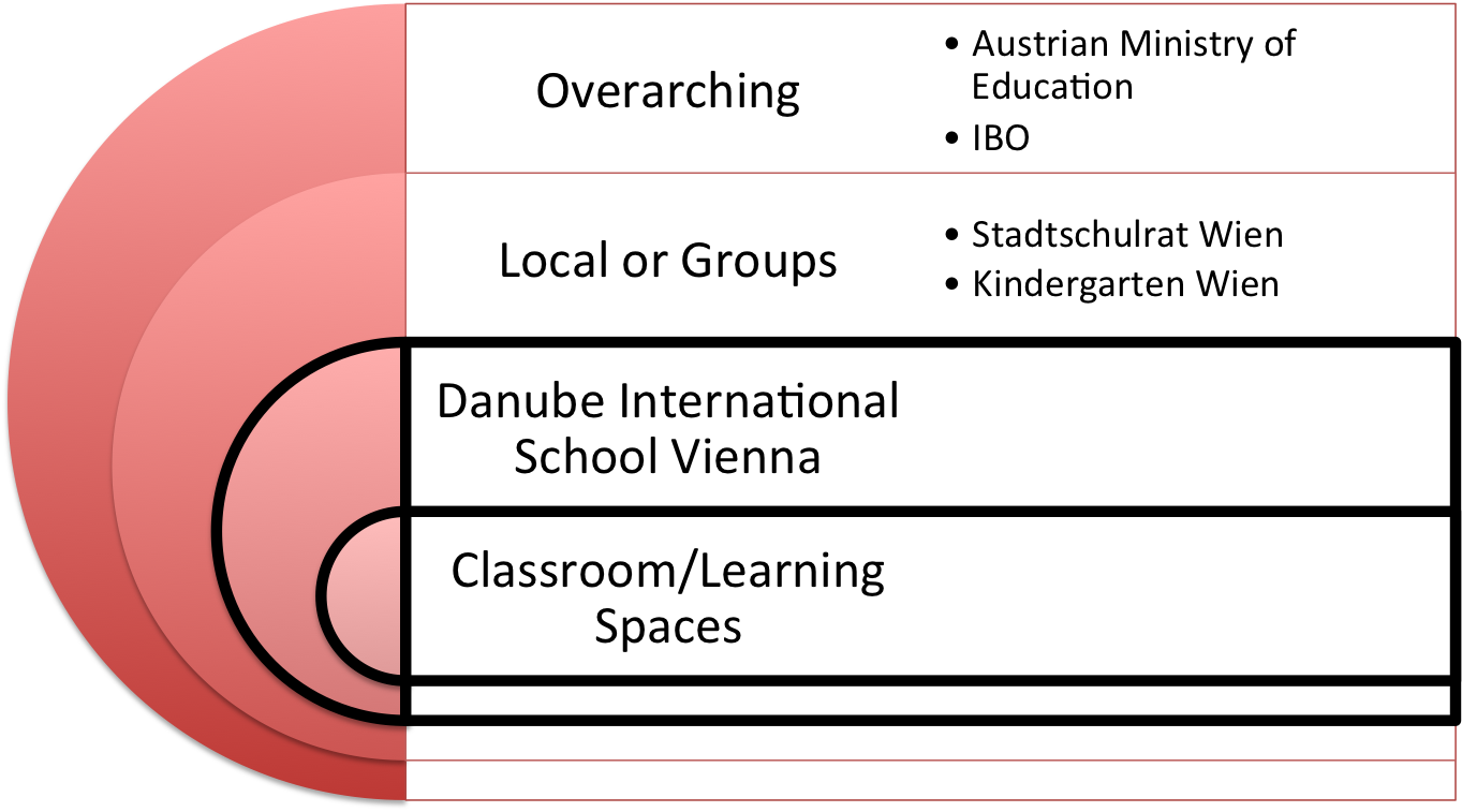 Nestled Learning Systems