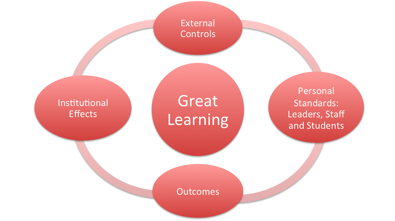 Great Learning Model