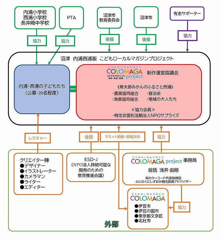 コロマガ実施体系.jpg