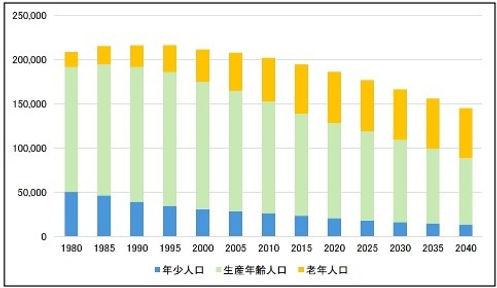沼津市人口グラフ.jpg