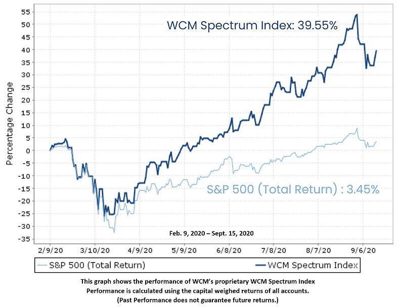 WCMSpectrumIndexSept15_2020.jpg
