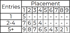 Series point system.png