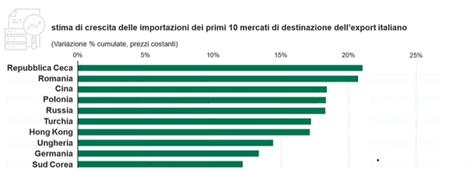La meccanica italiana in Republica Ceca: scenari, esperienze e strategie 21 aprile ore 11;30