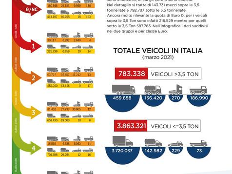 TRASPORTO MERCI - Infografica sul parco circolare pesante