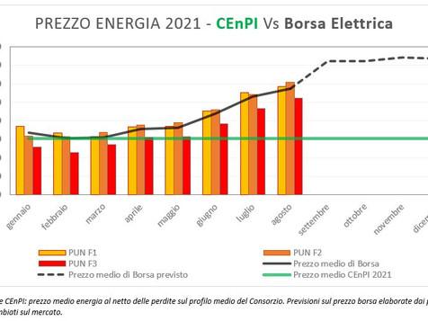 ENERGIA e GAS: Prezzi in aumento del 40% ma non per i clienti CEnPI