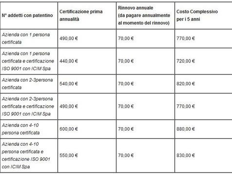Certificazione Aziende F-GAS: sottoscritta una convenzione con ICIM spa