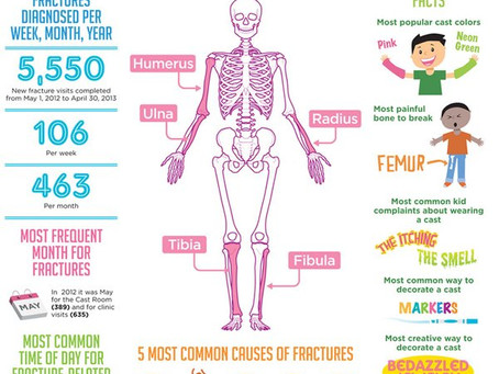 All About Fractures