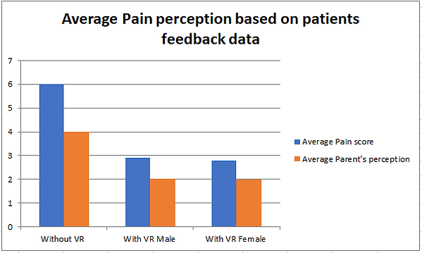 Average Pain perception chart.PNG