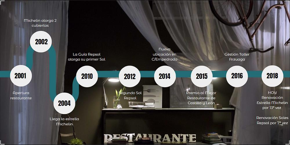 Restaurante Víctor Gutiérrez - Adviser Comunicación