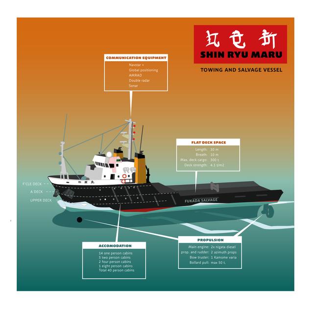 infographics met reder informatie