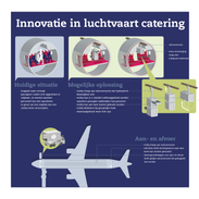 Luchtvaart innovatie