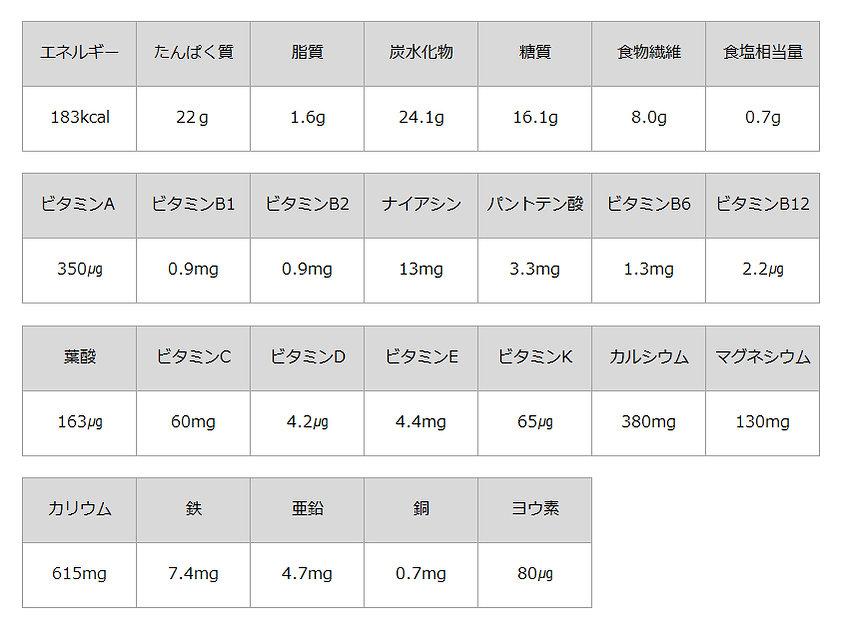 栄養情報ベリーミックス.jpg