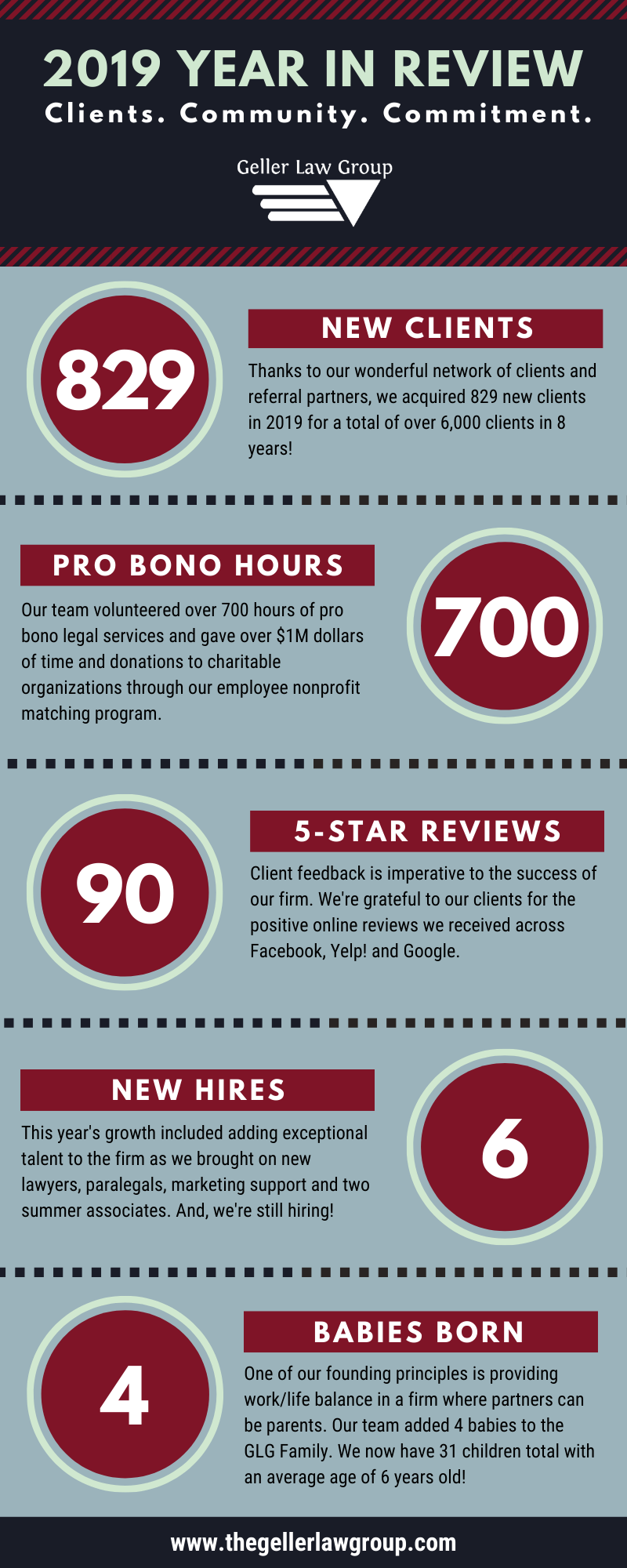 2019 Geller Law Group Year in Review - Infographic