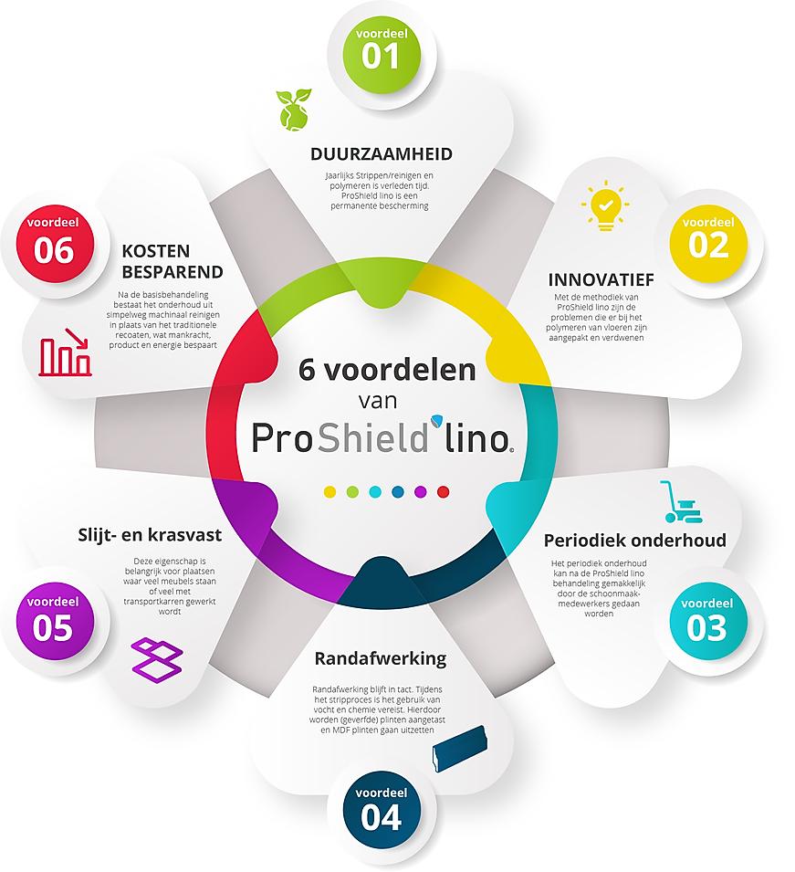 6 voordelen van ProShield lino.png