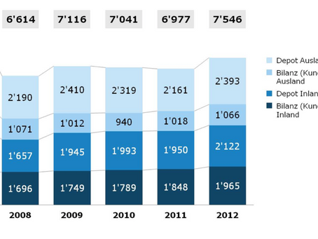 Performance-Steigerung in Banken
