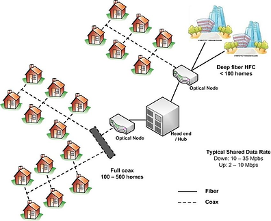 Cable-TV-Hybrid-Fiber-Coax-HFC-architect