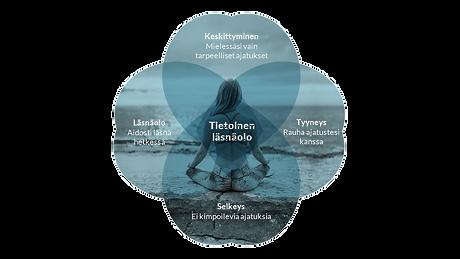 mindfulness avara valmennus tietoinen läsnäolo työhyvinvointi apila.jpg