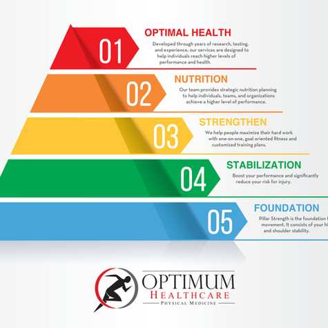 Custom Health Pyramid
