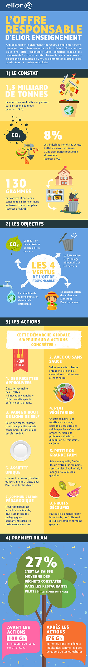 elior-Infographie-offre-alimentaire-resp