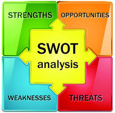 SWOT Analysis, and What It Means For Your Business