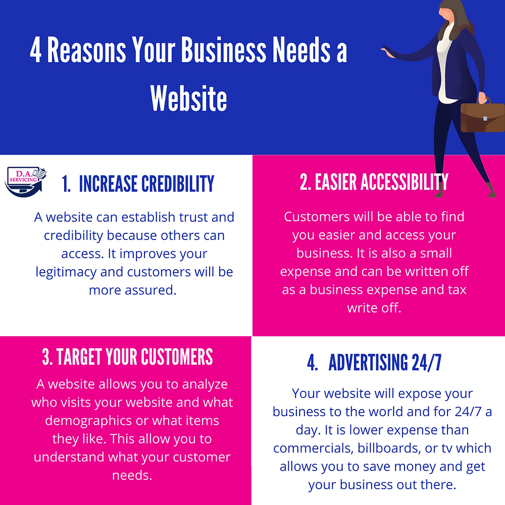 Answering the question does my business need a website