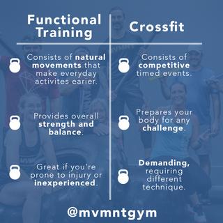 MVMNT_Functional Traning vs. Crossfit.png