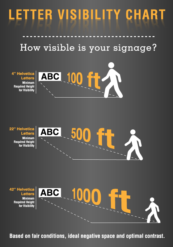 Actual legibility distance can vary greatly due to a variety of factors including atmospheric conditions