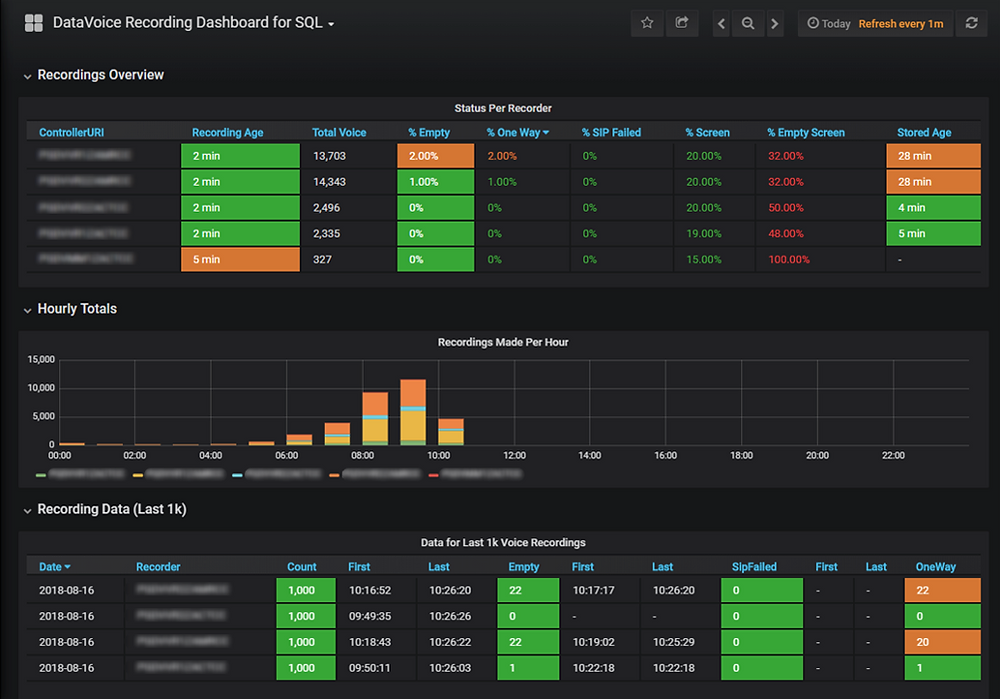 A DataVoice Nexus system status dashboard showing the live status of recording volumes, trends and availability of multiple recorders.