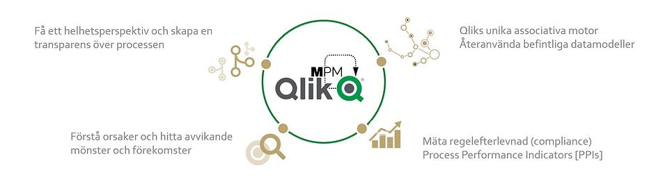 MPM process mining mehrwerk process mining processhantering processutveckling mind map