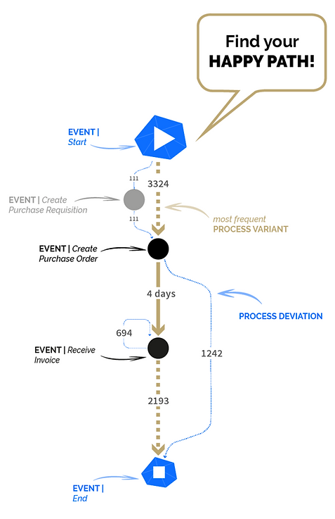 MPM process mining mehrwerk process mining processhantering processutveckling happy path