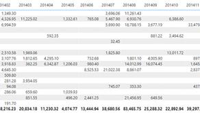 Jämföra delar av månader i Power BI