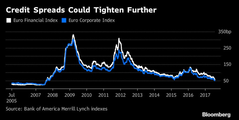 Credit Spreads Tightening on trend