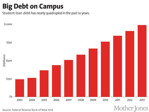 Could student loan debt trigger another financial crisis?