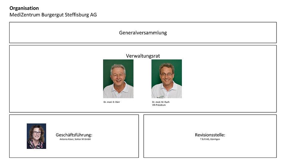 Organisation MZBurgergut.jpg