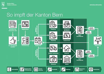 So impft der Kanton Bern.jpg