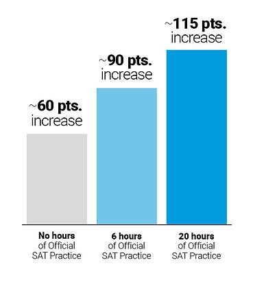 article-khan-practice-bar-chart.jpg