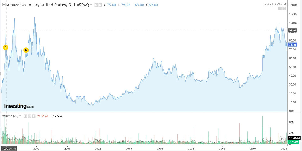 Amazon took up to 10 years for its stock price to return to the levels during the dot-com-boom.