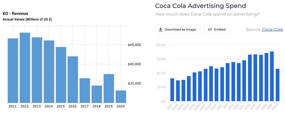 Coca-Cola's decreasing yearly Revenue but increasing Marketing expenses