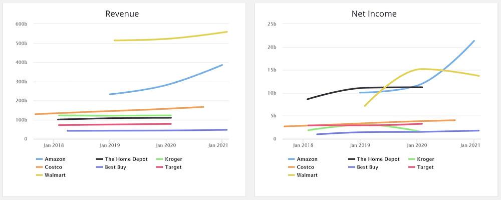 Amazon's Revenue & Income versus their peers