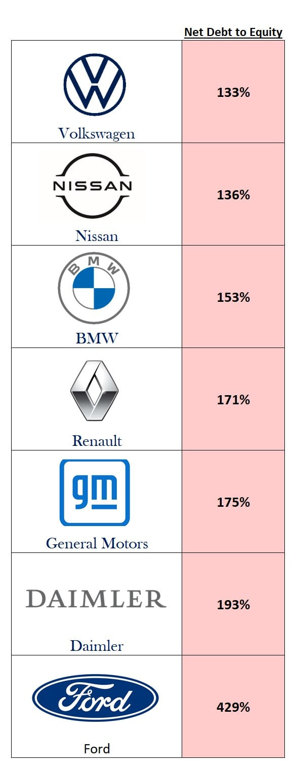 Net Debt to Equity ratio for some of the largest auto companies.