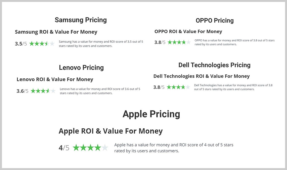 Apple products received one of the higher value for money ratings by their customers compared to their peers, although Apple products are higher-priced than them.