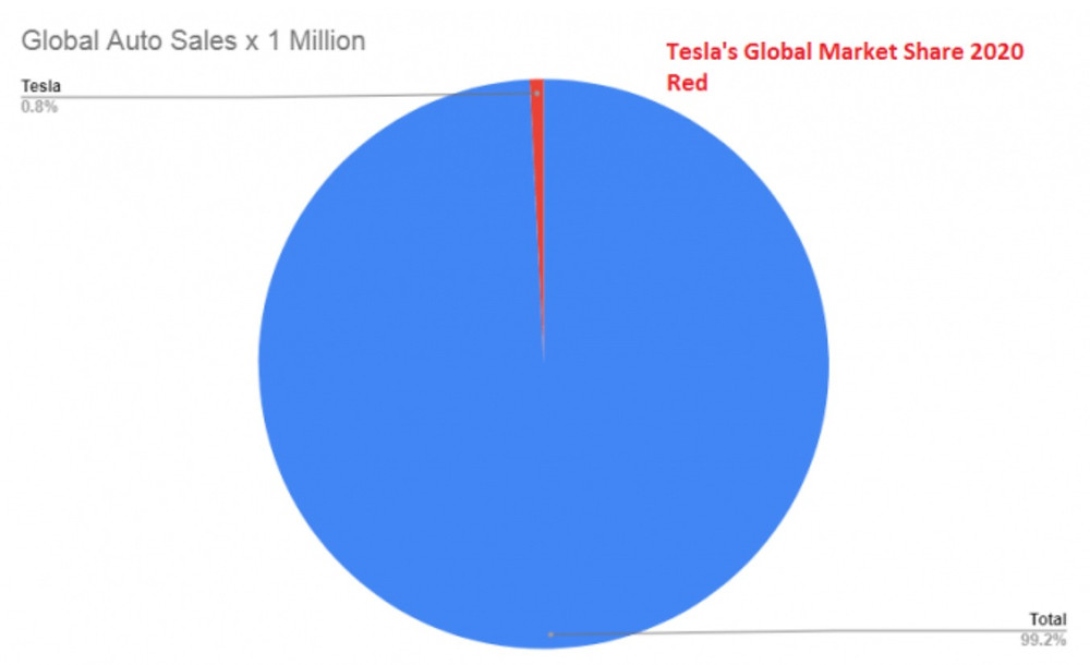 Tesla's global market share as of 2020 stood at 0.8%.
