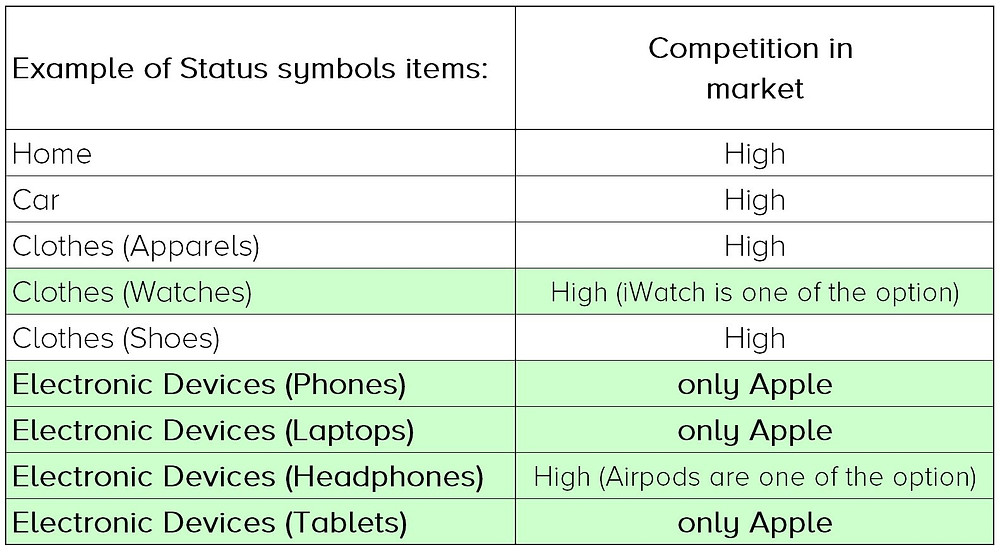 And it is also the segments where Apple is able to dominate since they are the only electronic device manufacturer which provide luxury brand items.