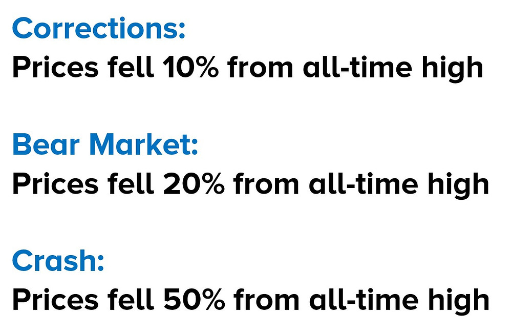 Corrections: Prices fell 10% from all-time high  Bear Market:  Prices fell 20% from all-time high  Crash:  Prices fell 50% from all-time high
