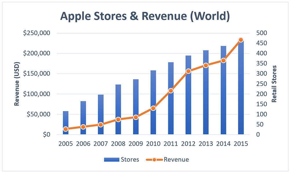 The number of Apple Retail stores are opened around the world have a positive correlation with Apple's revenue